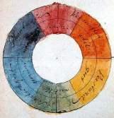 Goethes Farbenkreis